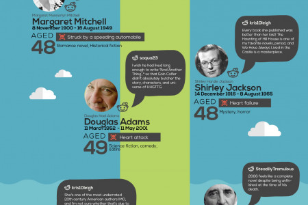 56 Authors That You Wish Had Lived Longer and Works They Could Have Finished Infographic