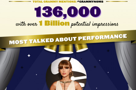 56th GRAMMY Nominations Social Media Data Infographic Infographic