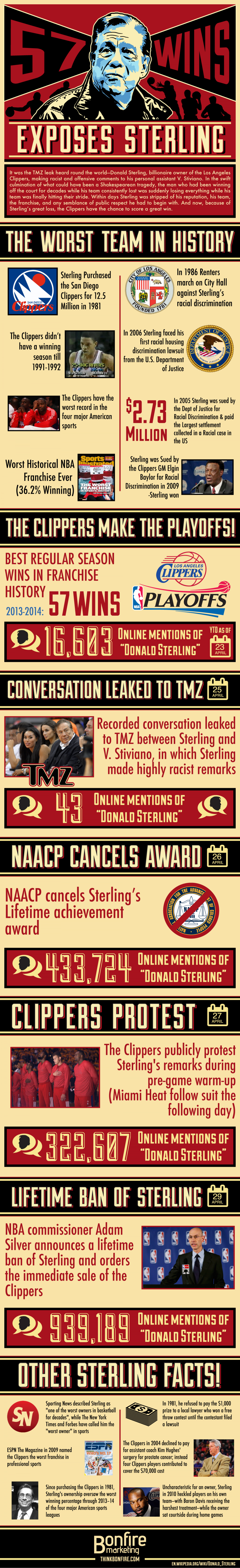 57 Wins Exposes Sterling Infographic