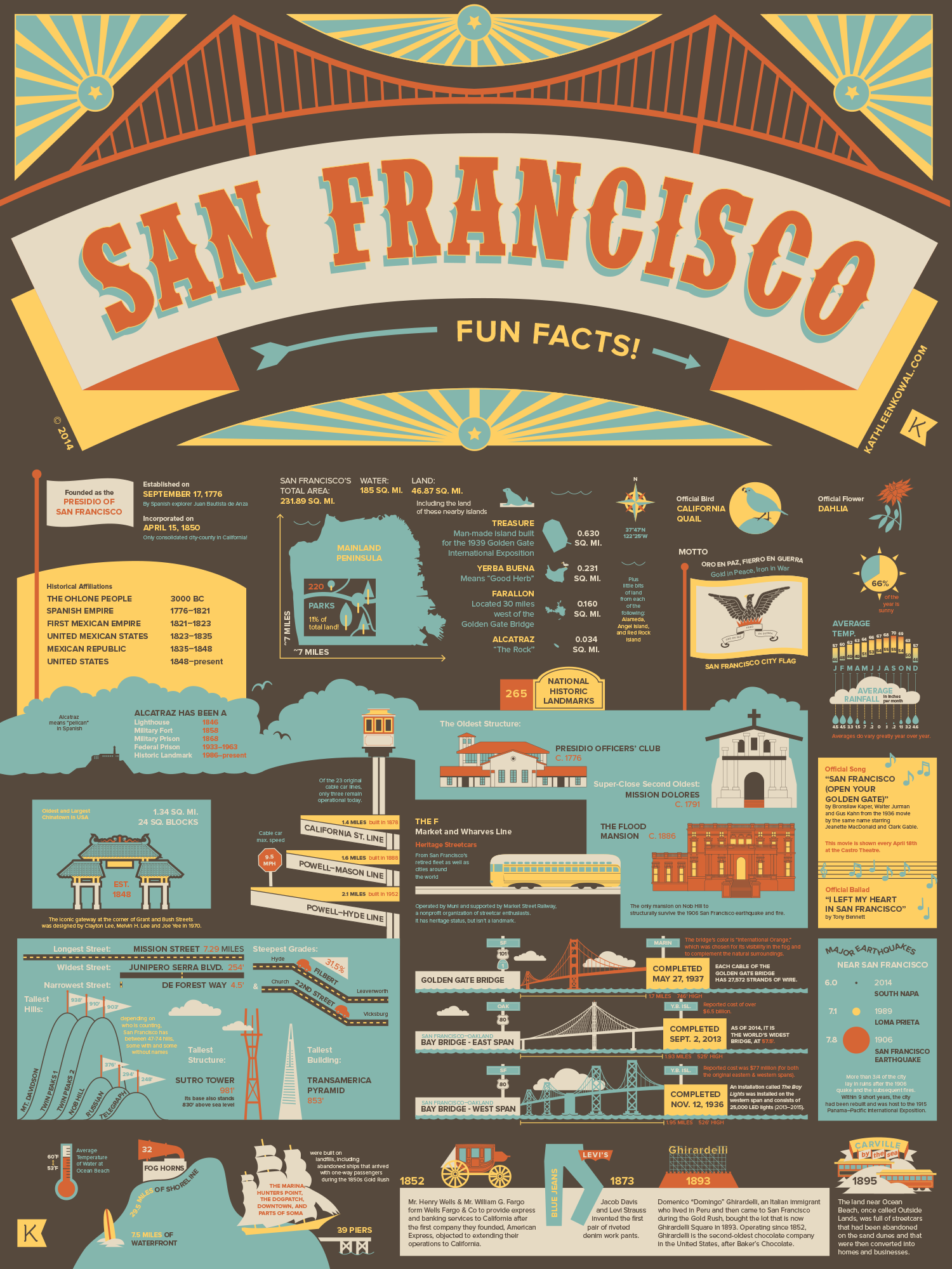 59 Illustrated Fun Facts About San Francisco Visual Ly