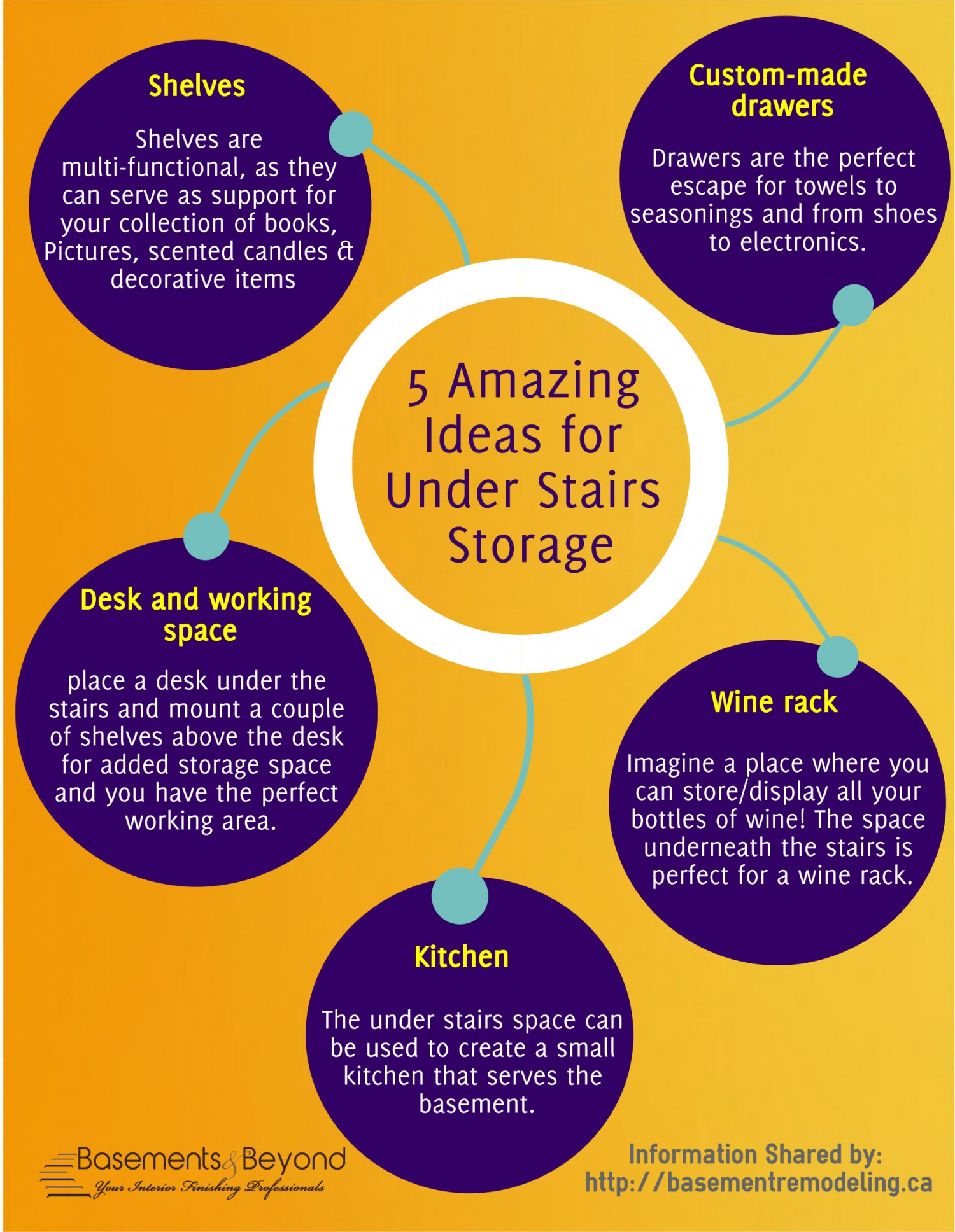 5 Amazing Ideas For Under Stairs Storage Infographic