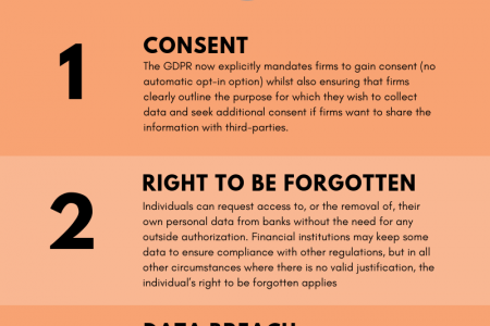 5 GDPR Areas to Tackle for Financial Services Infographic