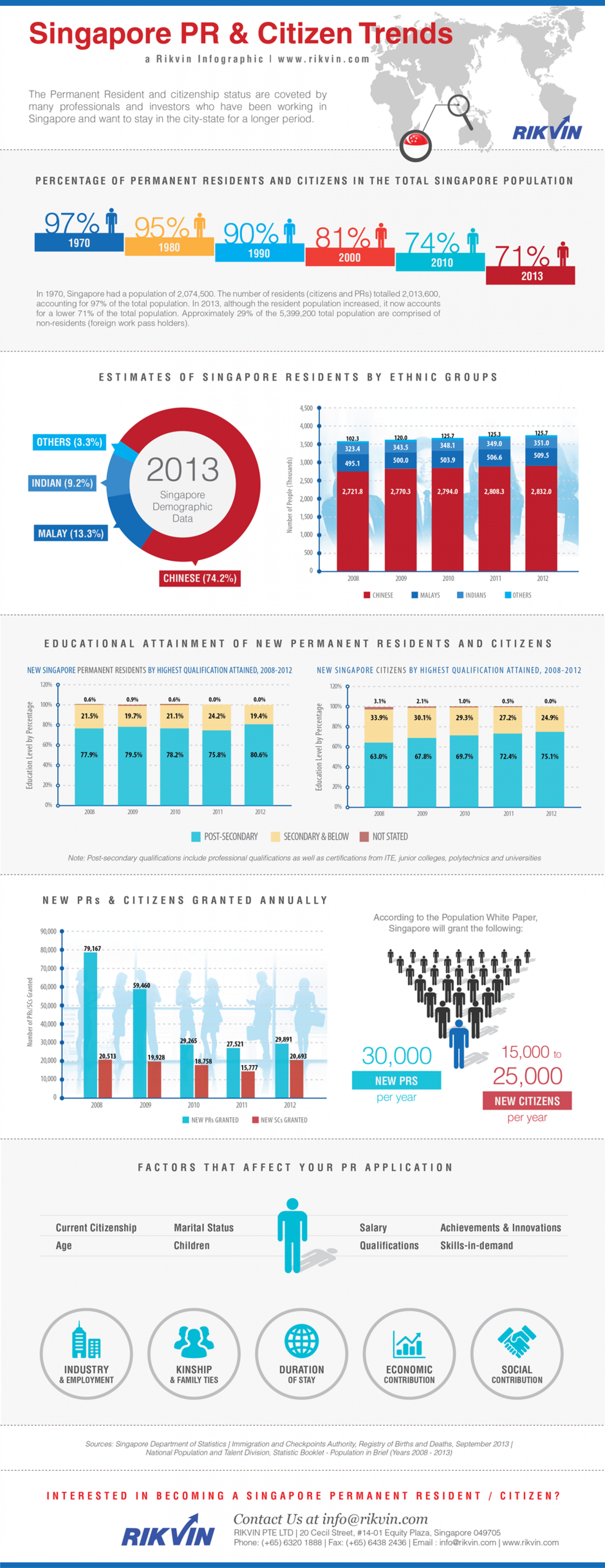 5-Year Singapore PR and Citizen Trends Report by Rikvin Pte Ltd Infographic