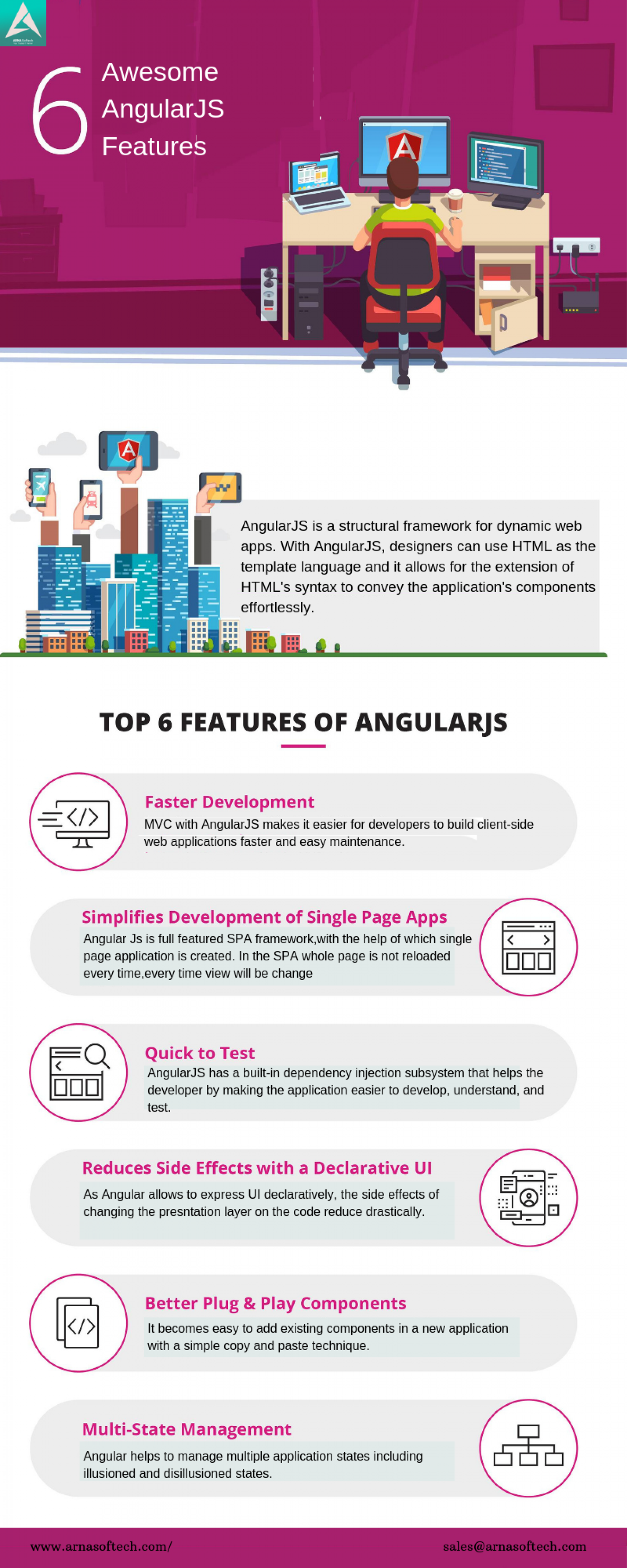 6 Awesome Features of AngularJS for Software Development Infographic