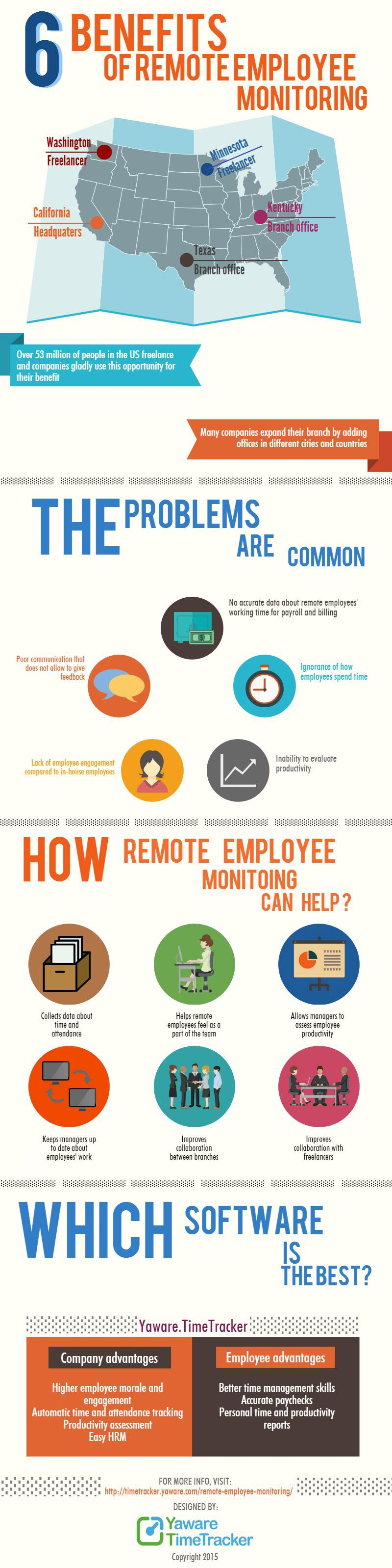6 Benefits of Remote Employee Monitoring | Visual ly