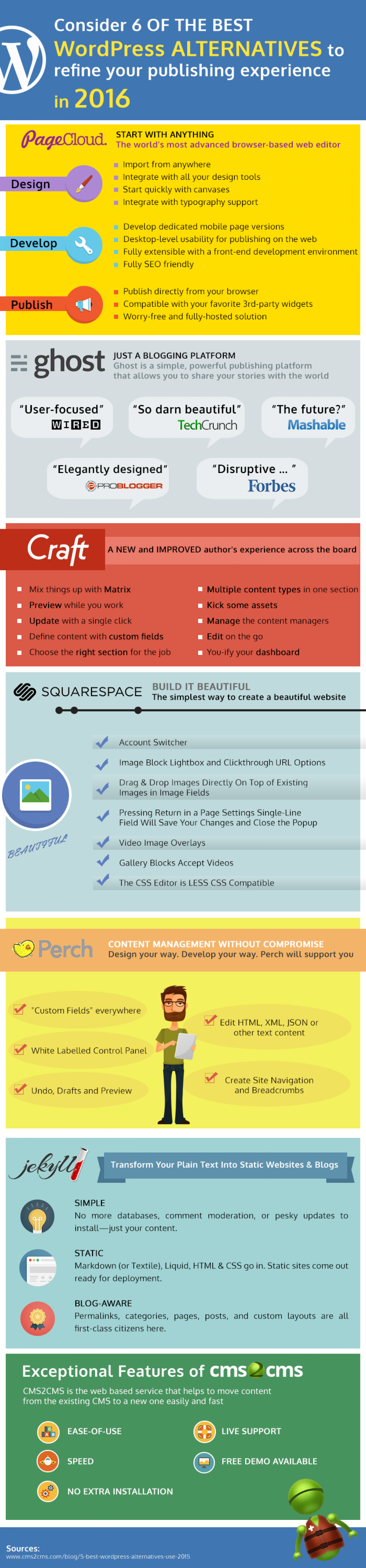 6 Best WordPress Alternatives to Use in 2016   Infographic