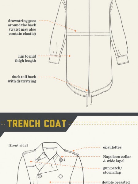 The Coat Guide Infographic
