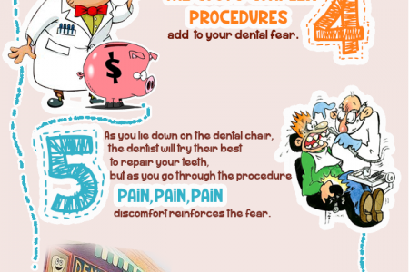 6 Common Cycle of Dental Fear Infographic