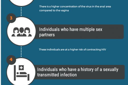 6 Common Ways To Get HIV Infographic