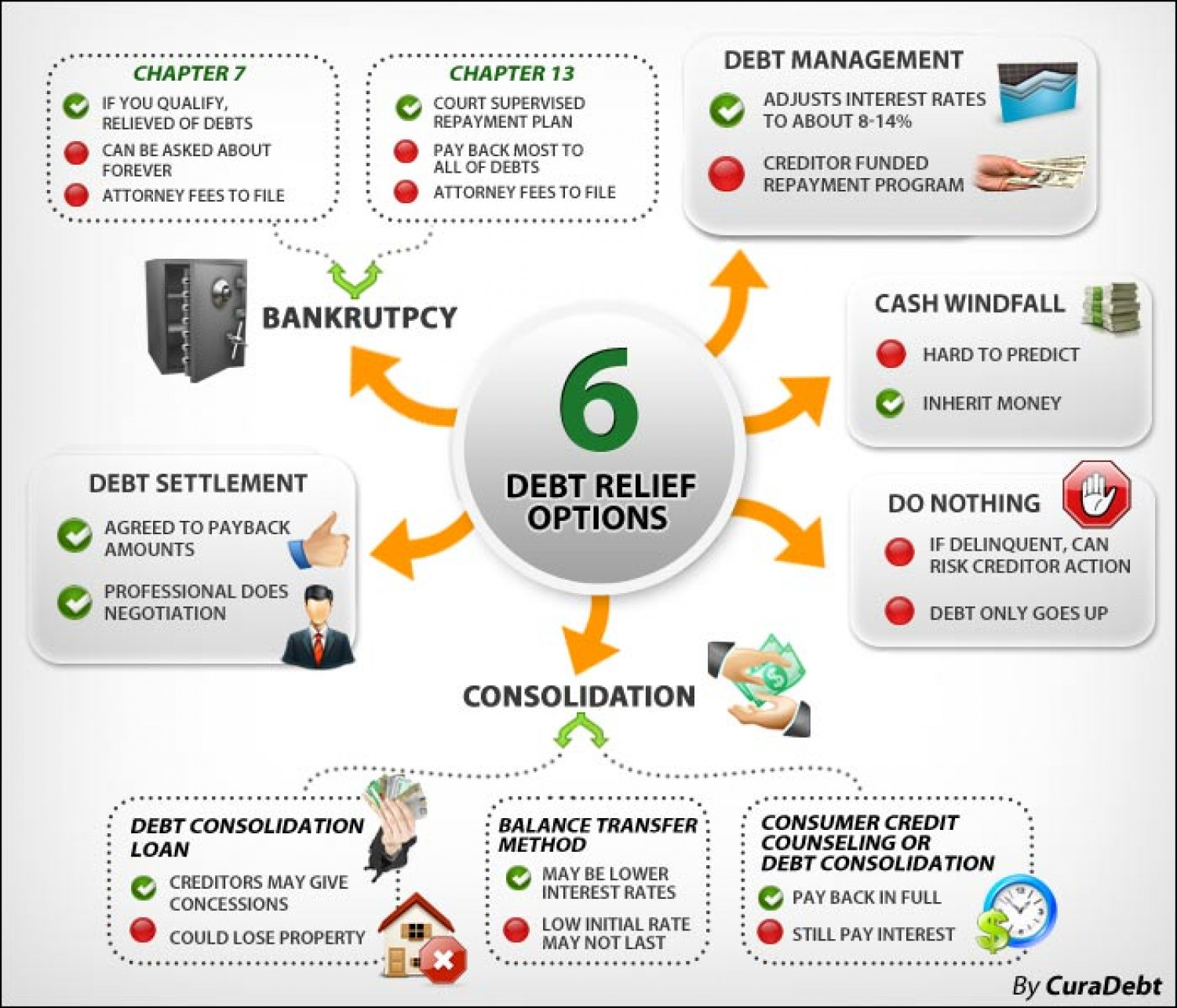 6 Debt Relief Options Infographic