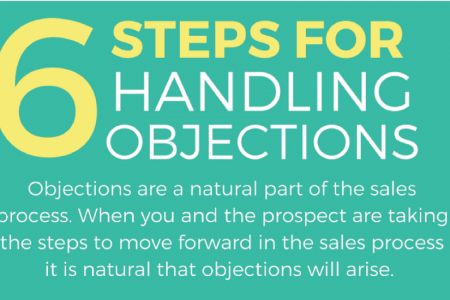 6 Easy Steps to Handling Common Sales Objections Infographic