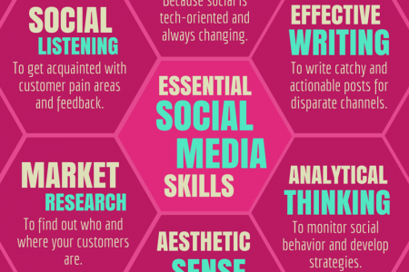 6 Essential Social Media Skills Infographic