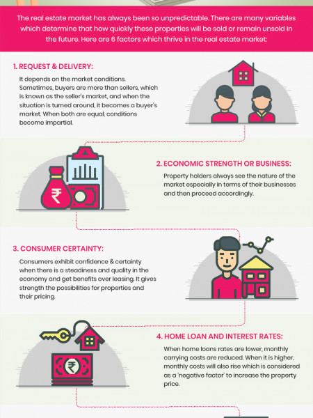 6 Factors That Thrive The Real Estate Market Infographic