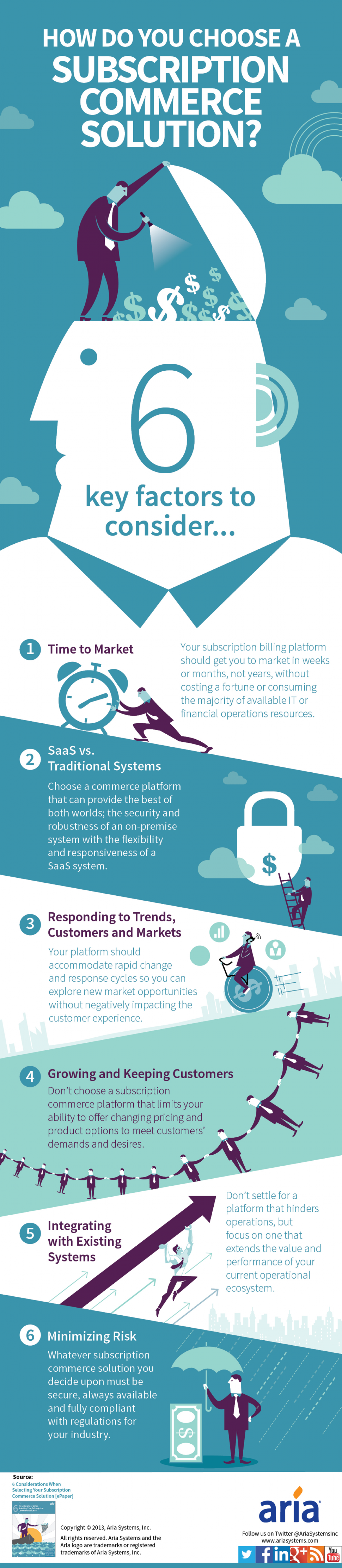 6 Factors to Consider When Selecting a Subscription Commerce Solution Infographic