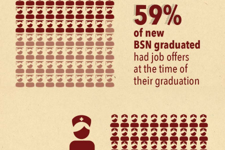 6 Facts about the Nursing Occupational Outlook Infographic