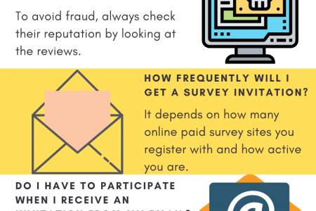 6 FAQs About Online Paid Surveys Infographic