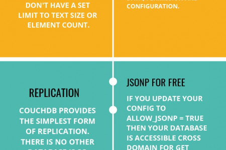 6 Features of CouchDB Every Developer should know!!! Infographic