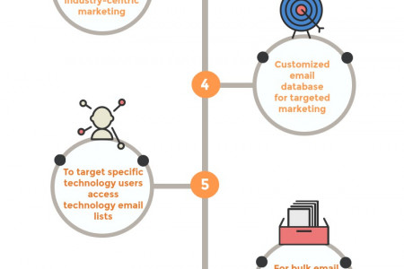 6 Ideal Reasons to Buy an Email List Infographic