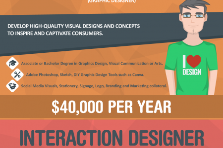 6 Innovative Jobs In Web Designing! Infographic