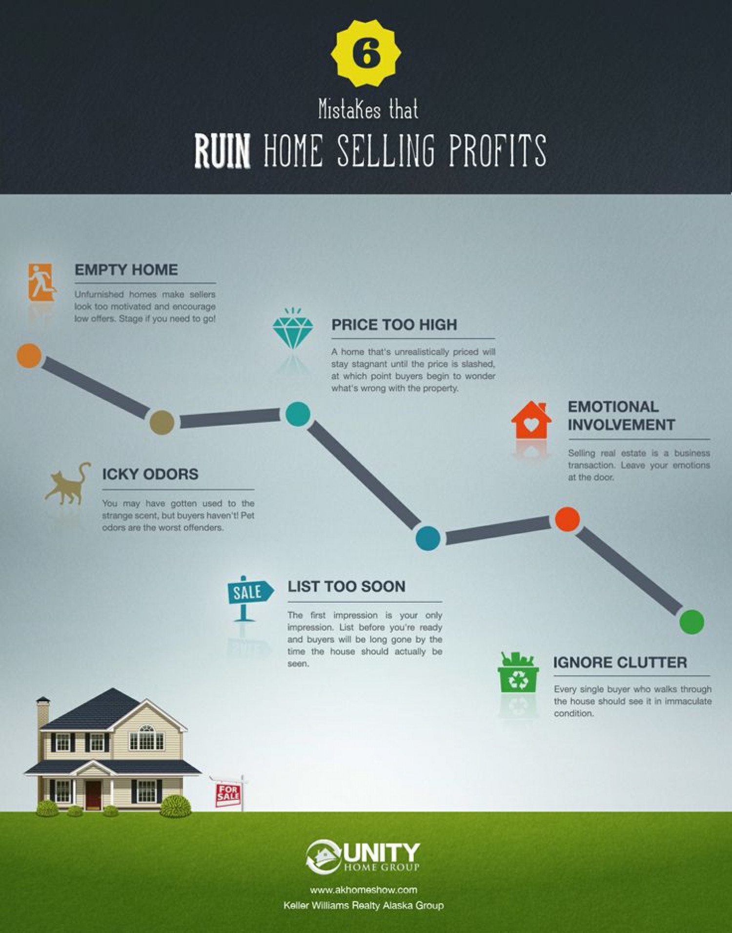 6 Mistakes That Ruin Home Selling Profits Infographic