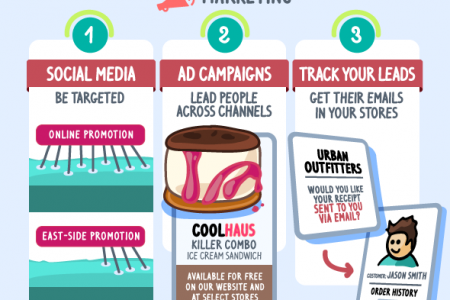 6 Must-Know Tips for Omnichannel Selling Infographic