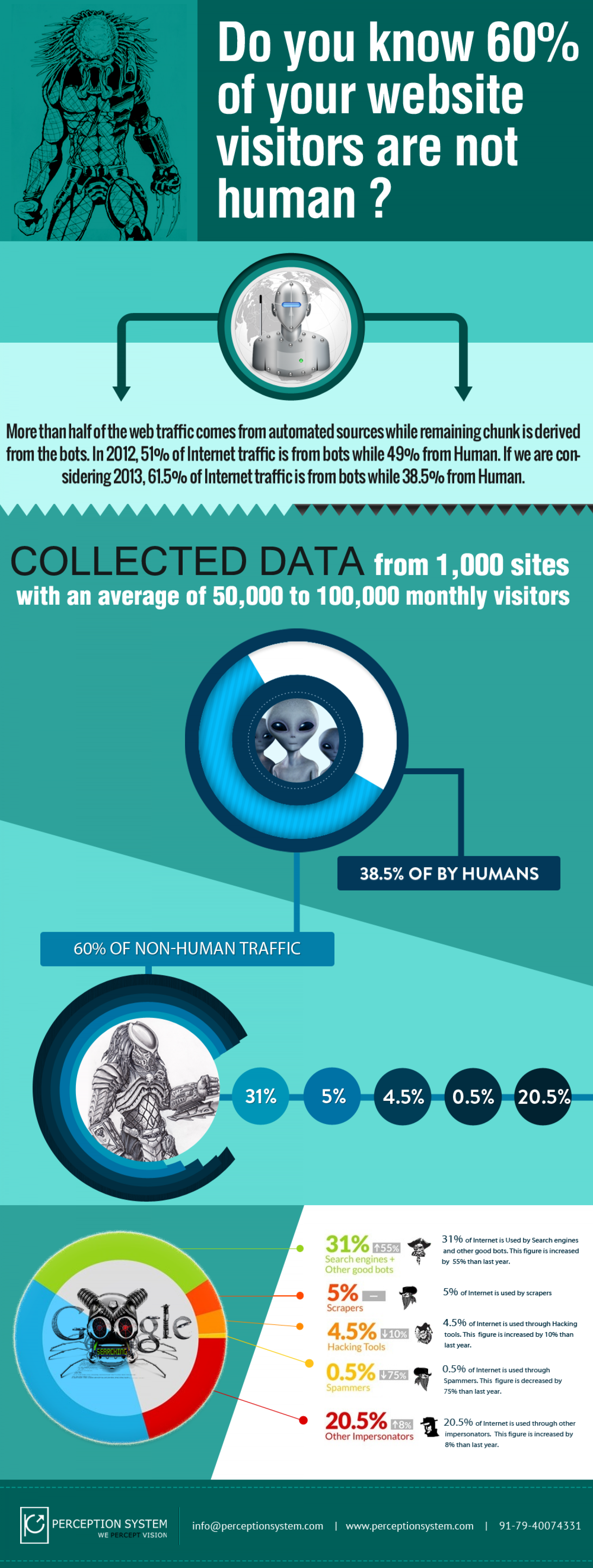 6 out of 10 Non-Human Beings Are Internet Traffic Generators Infographic
