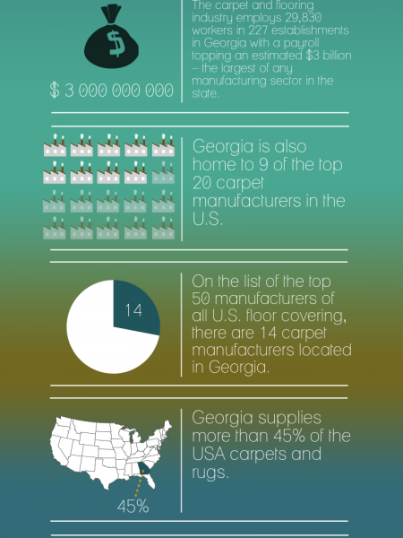 6 Quick Facts About The Carpet Industry in Georgia Infographic
