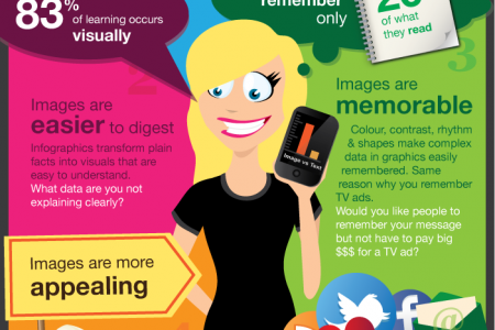 6 reasons to visualize your data Infographic