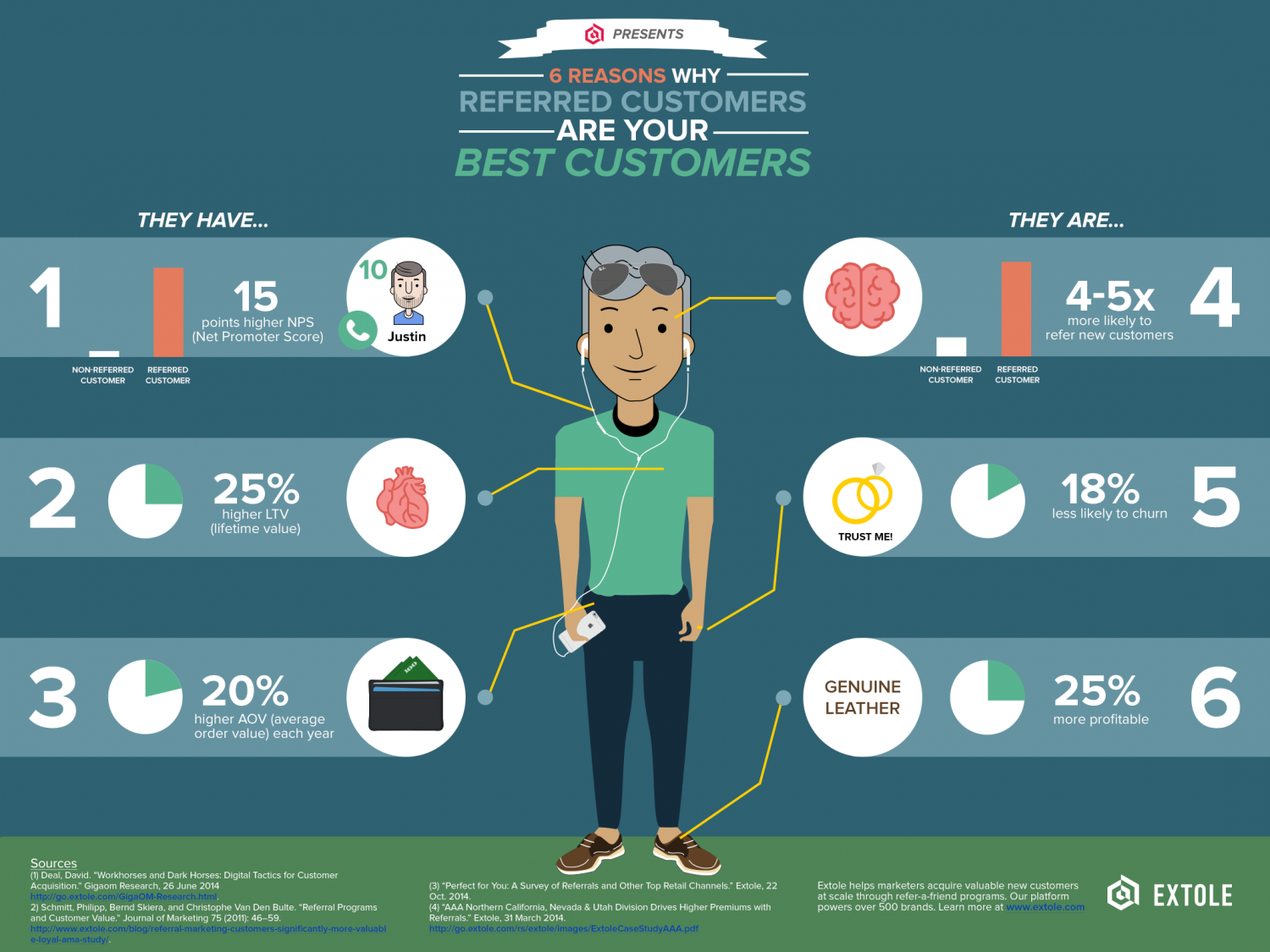 6 Reasons Why Referred Customers Are Your Best Customers Infographic