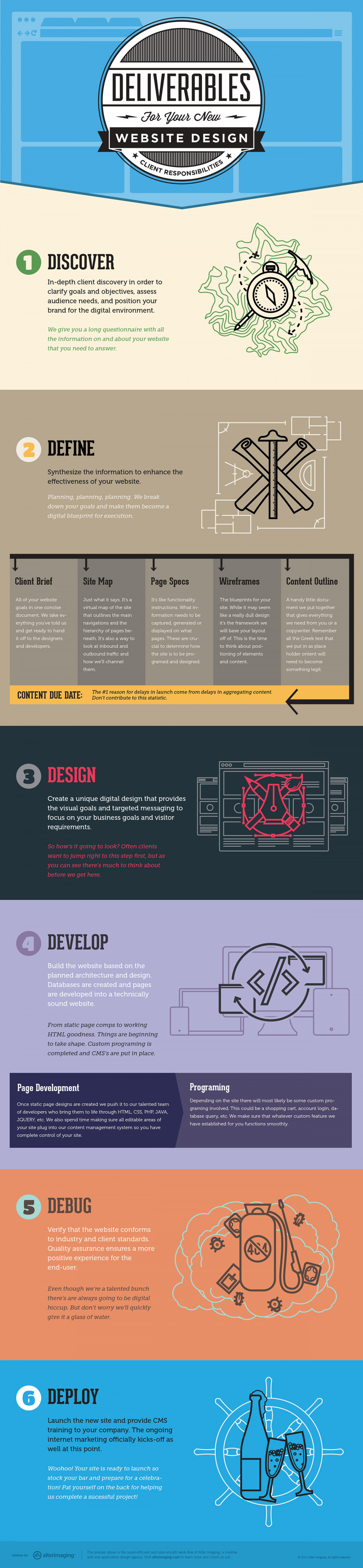 6 Steps to a Successful Web Design Infographic