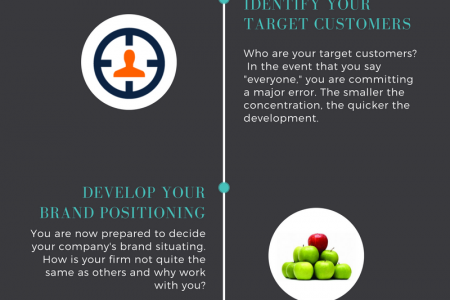 6 steps to develop brand strategy | Newton Consulting Infographic