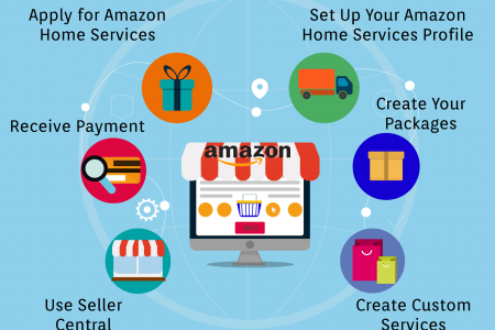6 Steps to Selling Services on Amazon Infographic