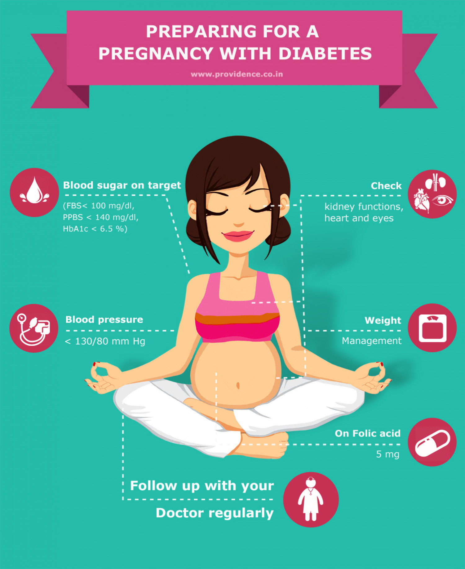 nutritional poster for pregnant mother Get answers to all of your pregnancy questions and learn what you can do before, during, and after pregnancy to give your baby a heathy start to life.