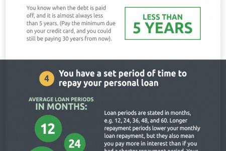 6 Things You Need To Know About Personal Loans Infographic