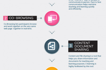 6 Tools that make E-learning and remote training a lot easier Infographic