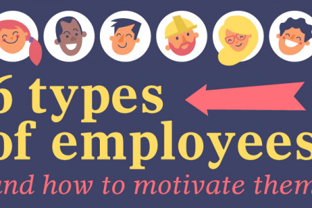 6 Types Of Employees And How To Motivate Them Infographic