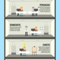6 types of management styles visually