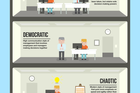 6 Types of Management Styles Infographic