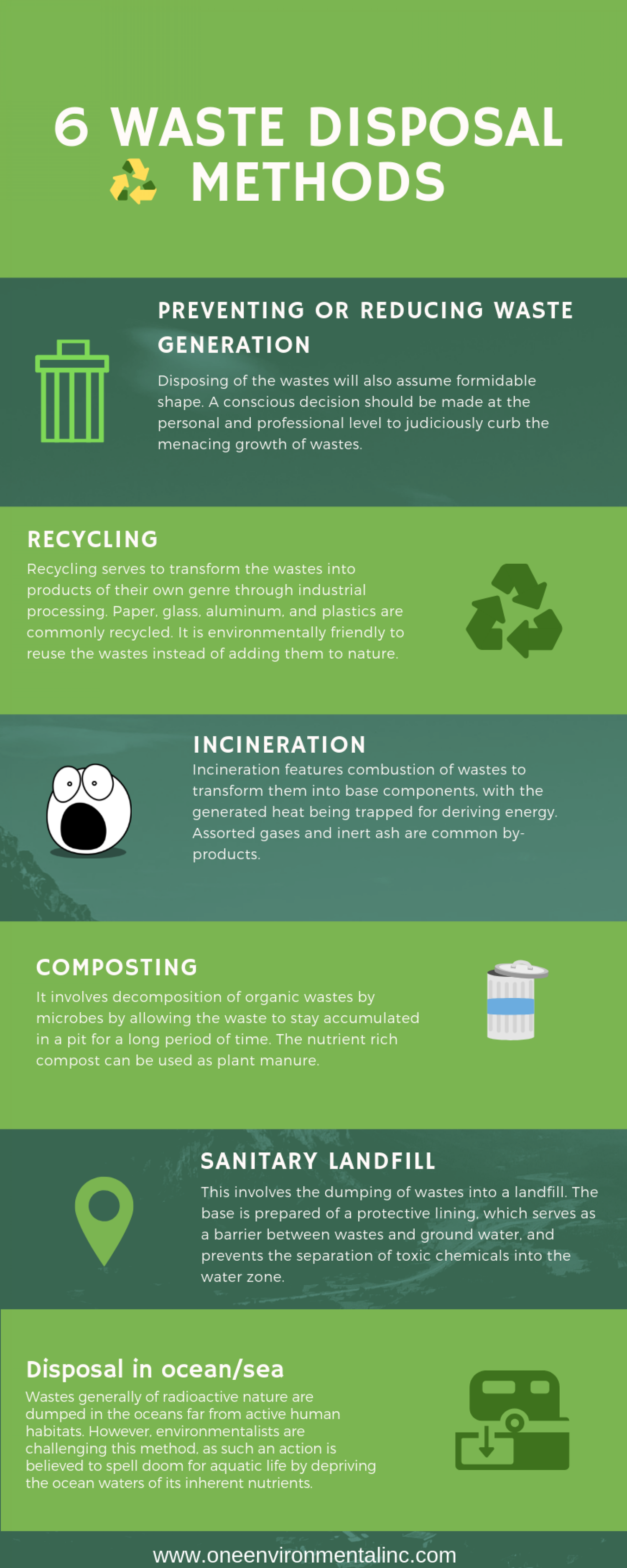 6 Waste Disposal Methods Infographic
