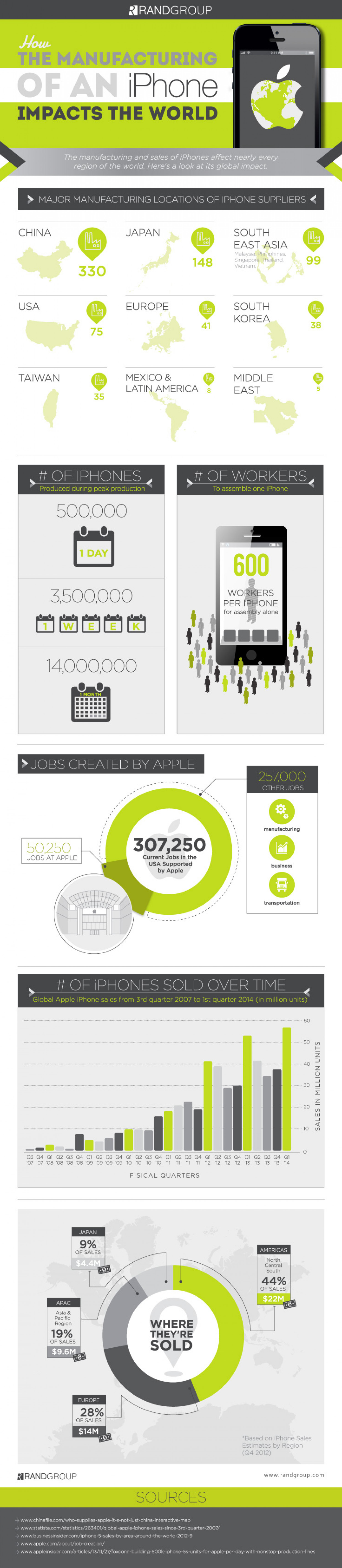 How The Manufacturing Of An Iphone Impacts The World Infographic
