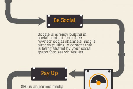 6 Ways to Avoid SEO Obsoletion Infographic