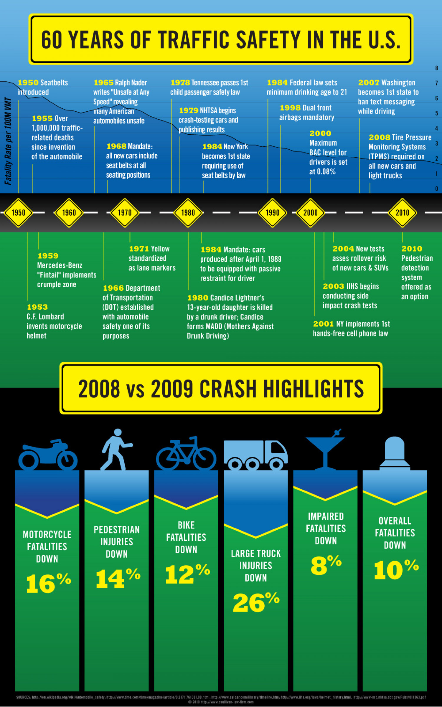 60 Years of Traffic Safety in the U.S. Infographic