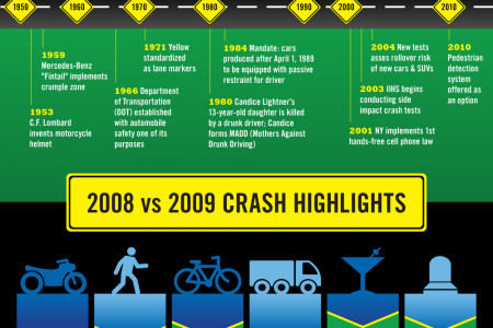 60 Years of Traffic Safety Infographic Infographic
