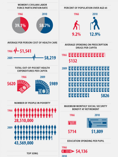 '60s Retro Budget Plan by Republicans Unfit for Today Infographic