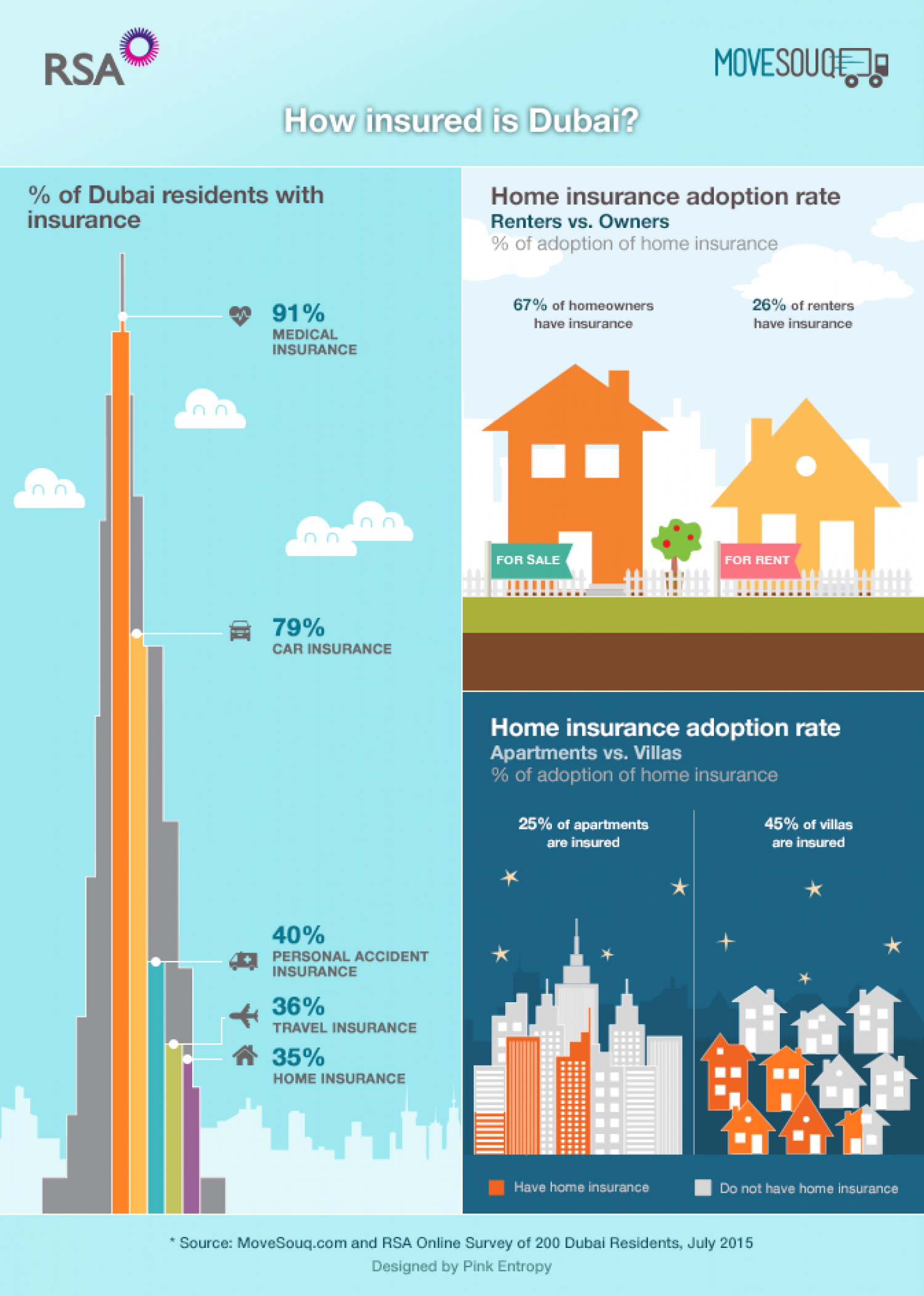 61% of Dubai residents' homes are uninsured - Survey by MoveSouq.com and RSA Infographic
