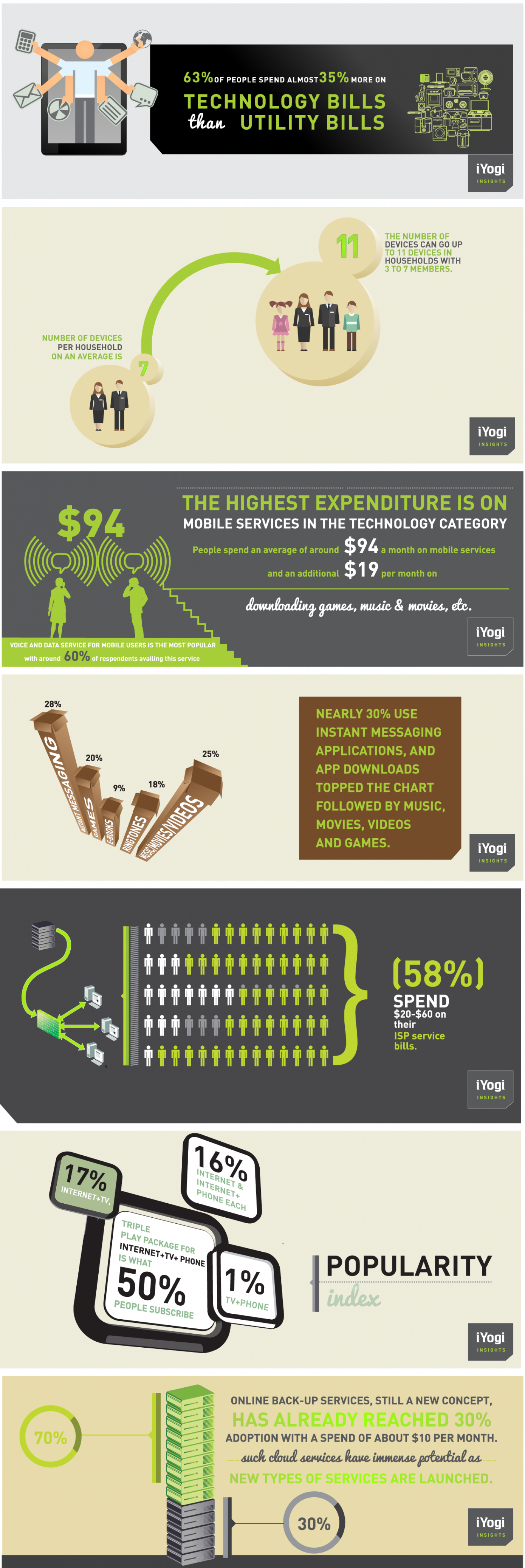 63% people prefer to stay connected than warm Infographic