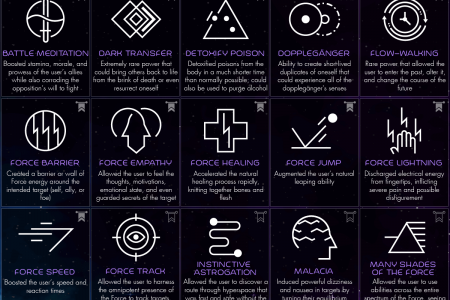 66 Force Powers from the Star Wars Universe Infographic