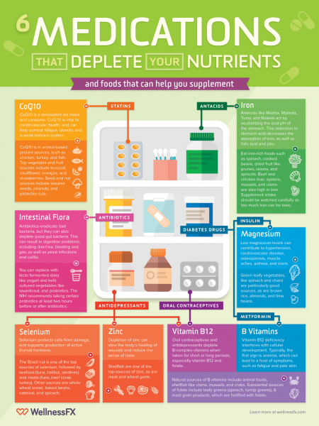 6 Medications that Deplete Your Nutrients (and how you can supplement) Infographic