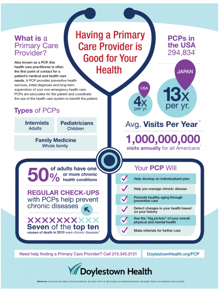 6 Reasons You Should Have a Primary Care Provider Infographic