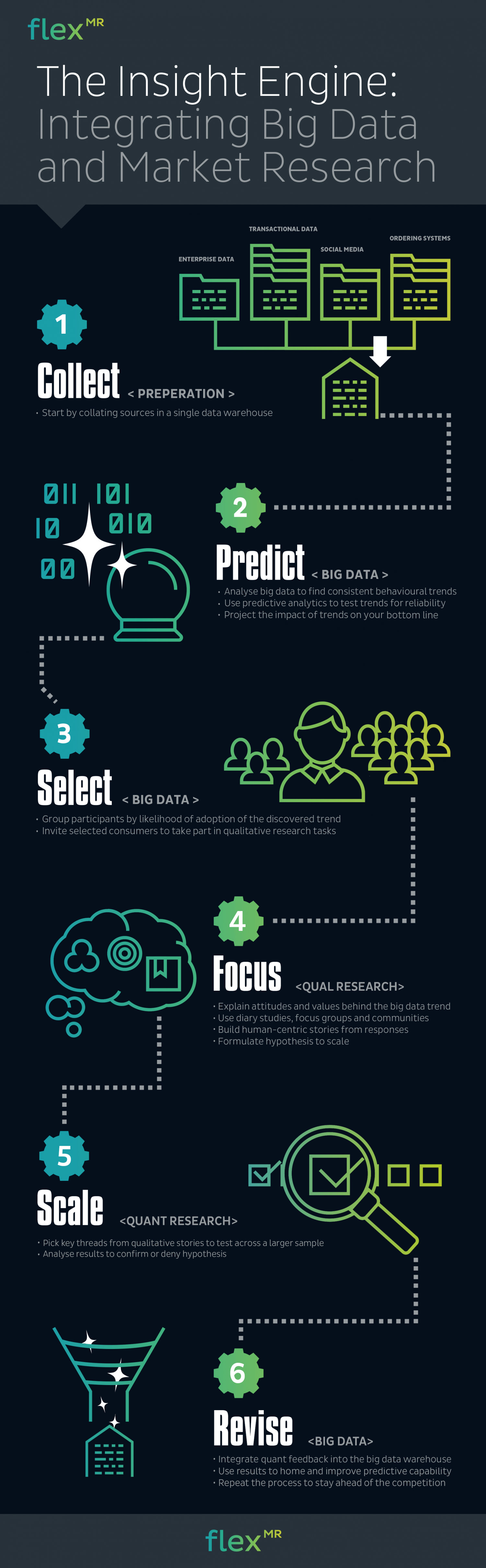 6 Steps to Integrating Big Data & Market Research Infographic